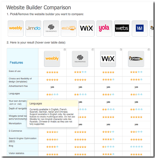 website builder categories builders blogs