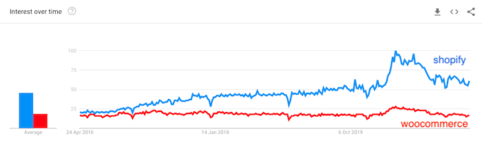 Shopify vs Woocommerce trends