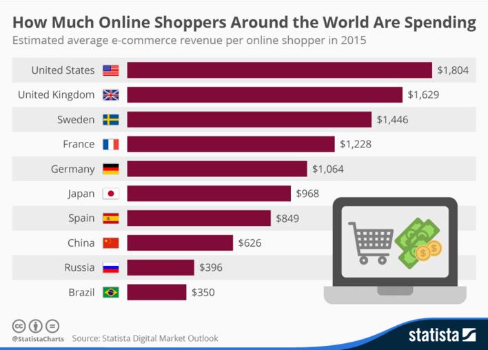 online shoppers spending