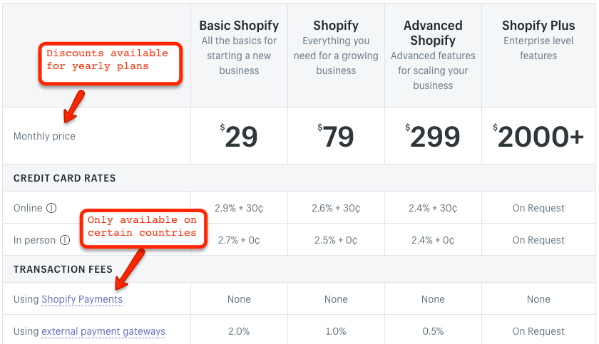 Shopify Prices and Plans
