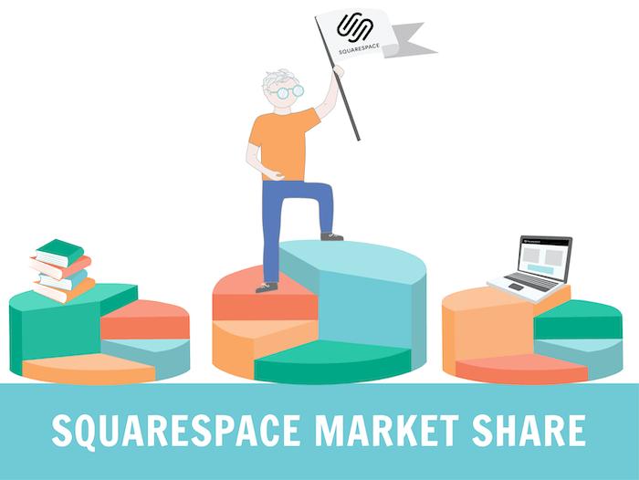 Sqaurespace Market Share