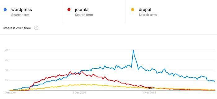 wordpress joomla drupal interest